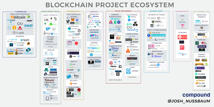 Mapping the blockchain project ecosystem