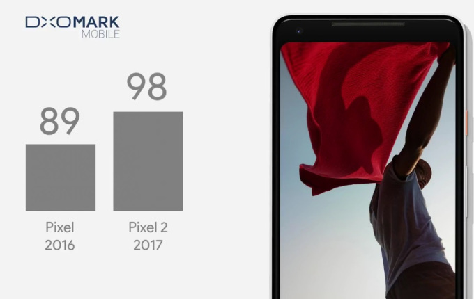 Pixel 2 dethrones iPhone 8 Plus and Galaxy Note 8 in camera rankings