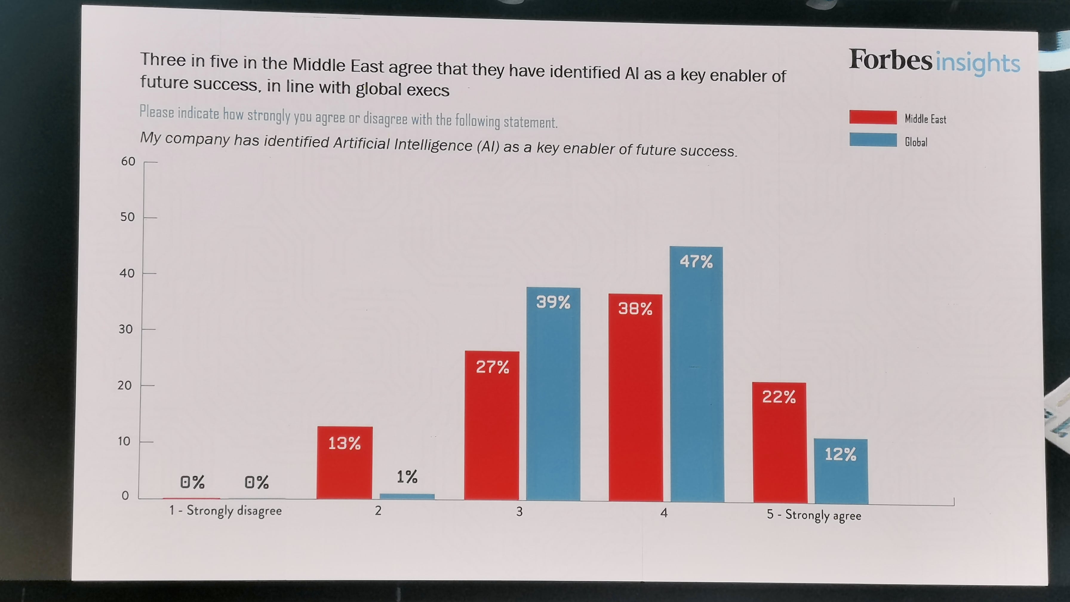 Report revealed at Ai Everything Summit in Dubai shows Middle East on pace with global counterparts