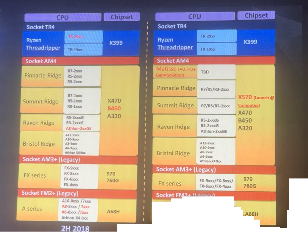 AMD's X570 chipset might be the first to add next-generation PCIe support